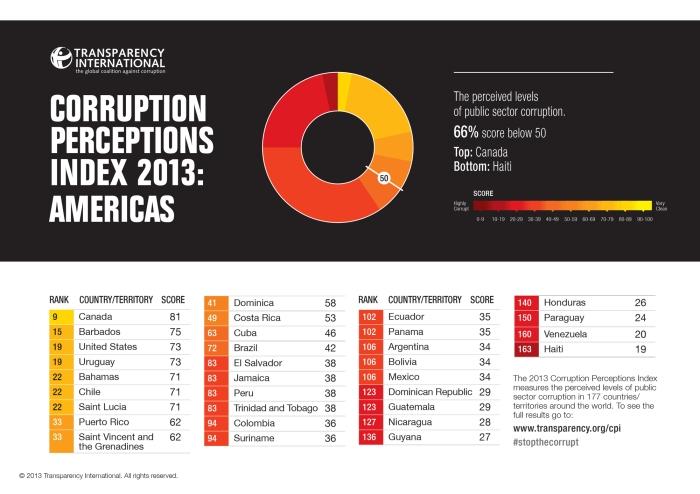 CPI2013_Americas_EN